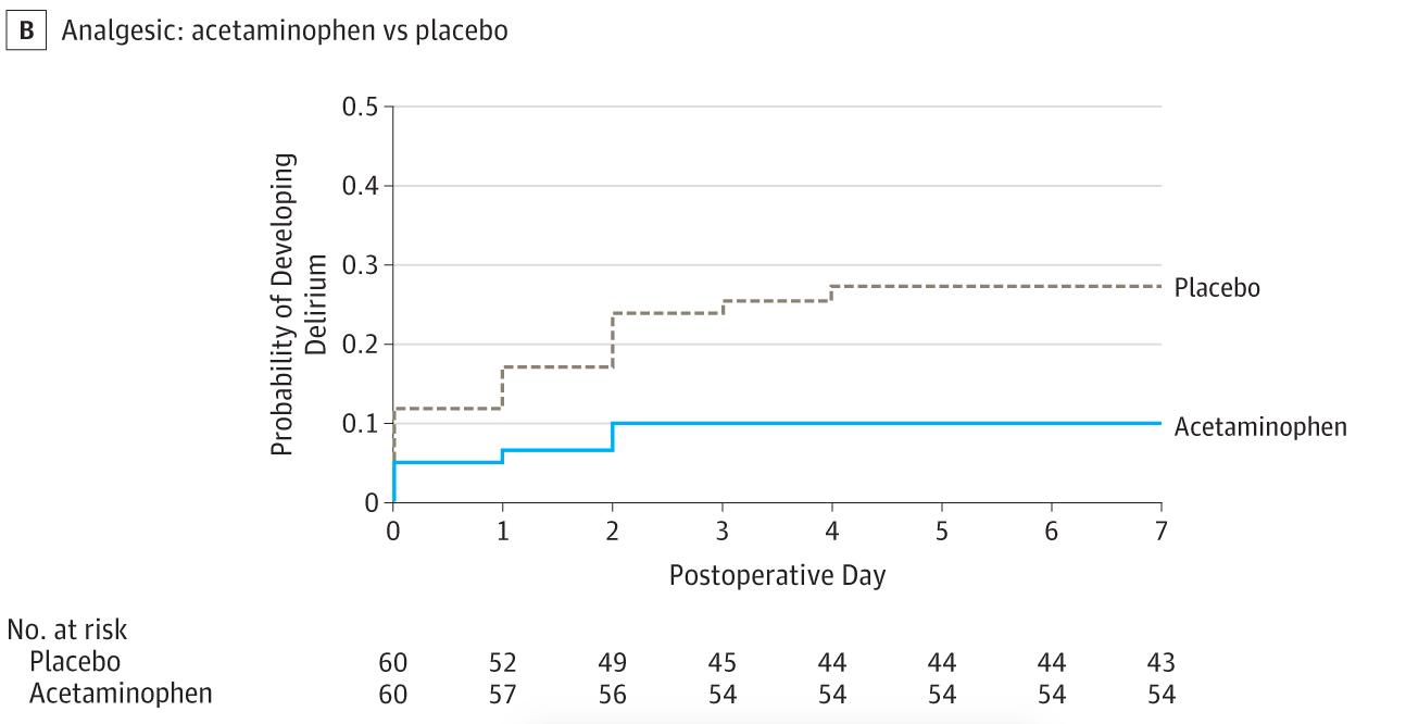 Effet du paracétamol VS placebo avec Propofol ou Dexmedetomidine (Dexdor) sur le délirium postopératoire chez les patients âgés opérés d'une chirurgie cardiaque